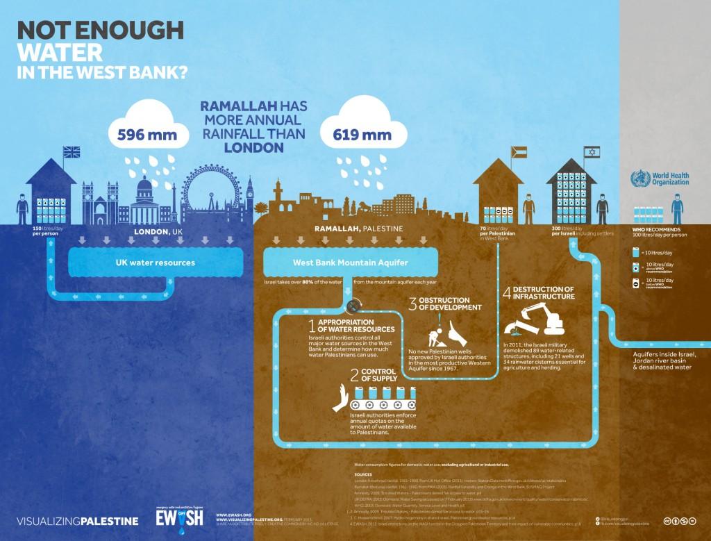 Palestine infographie