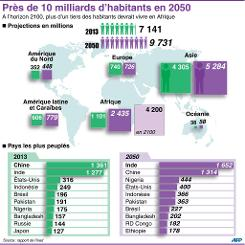 Population infographie