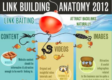Link-baiting-infographie