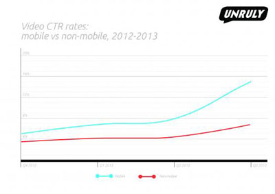 Mobile-CTR-rates-2012-20131
