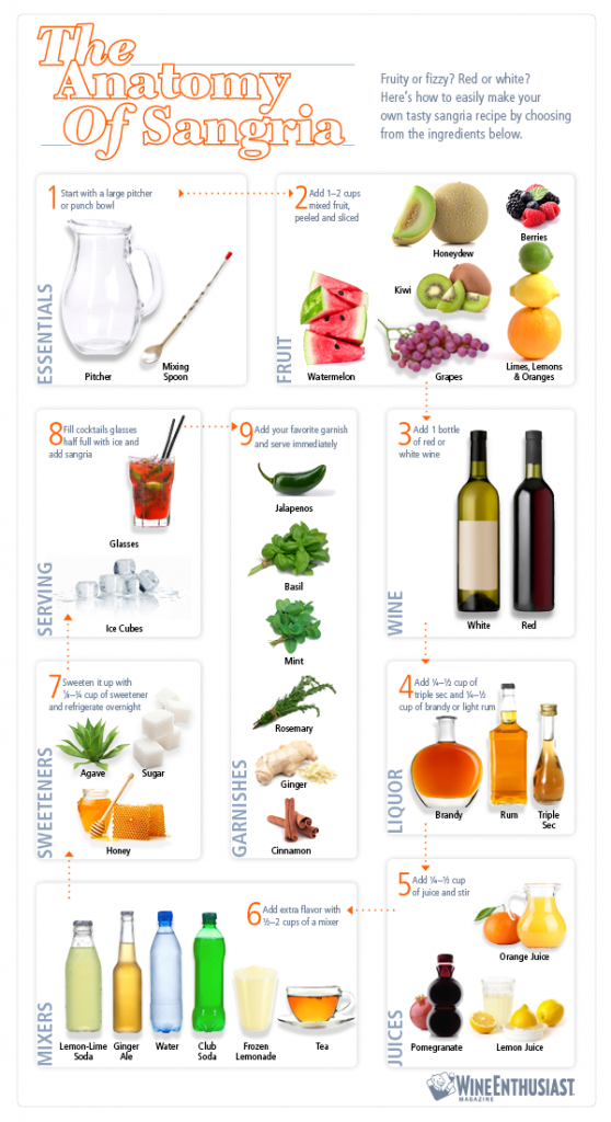 Sangria infographie