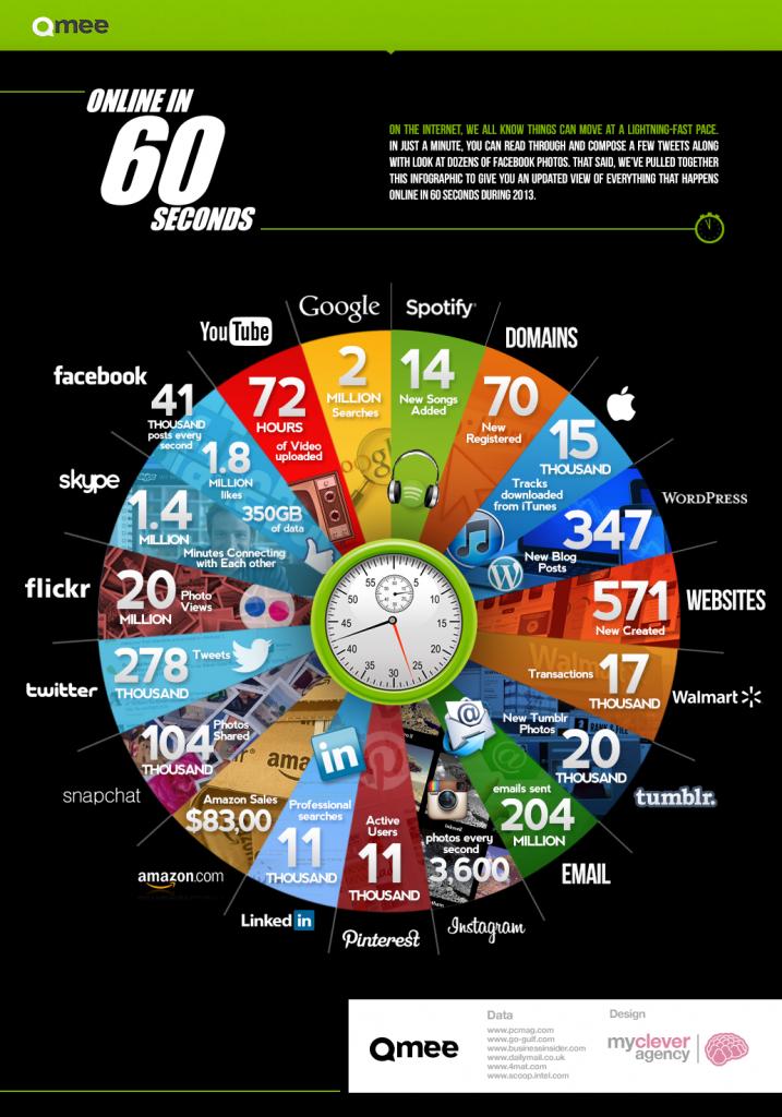 60 secondes sur internet infographie