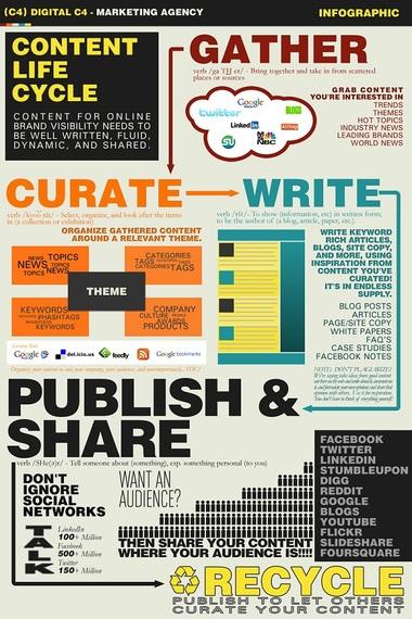 B2B et content marketing