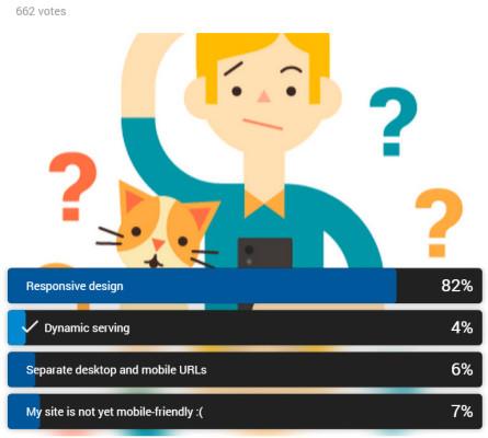 sondage google+ 2015