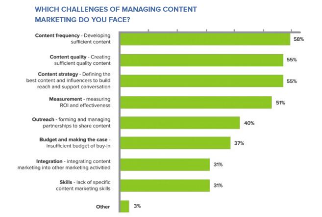 challenges du content marketing en 2015