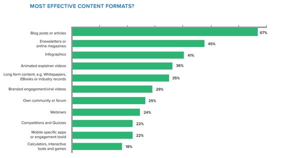 Formats performants ROI contenus